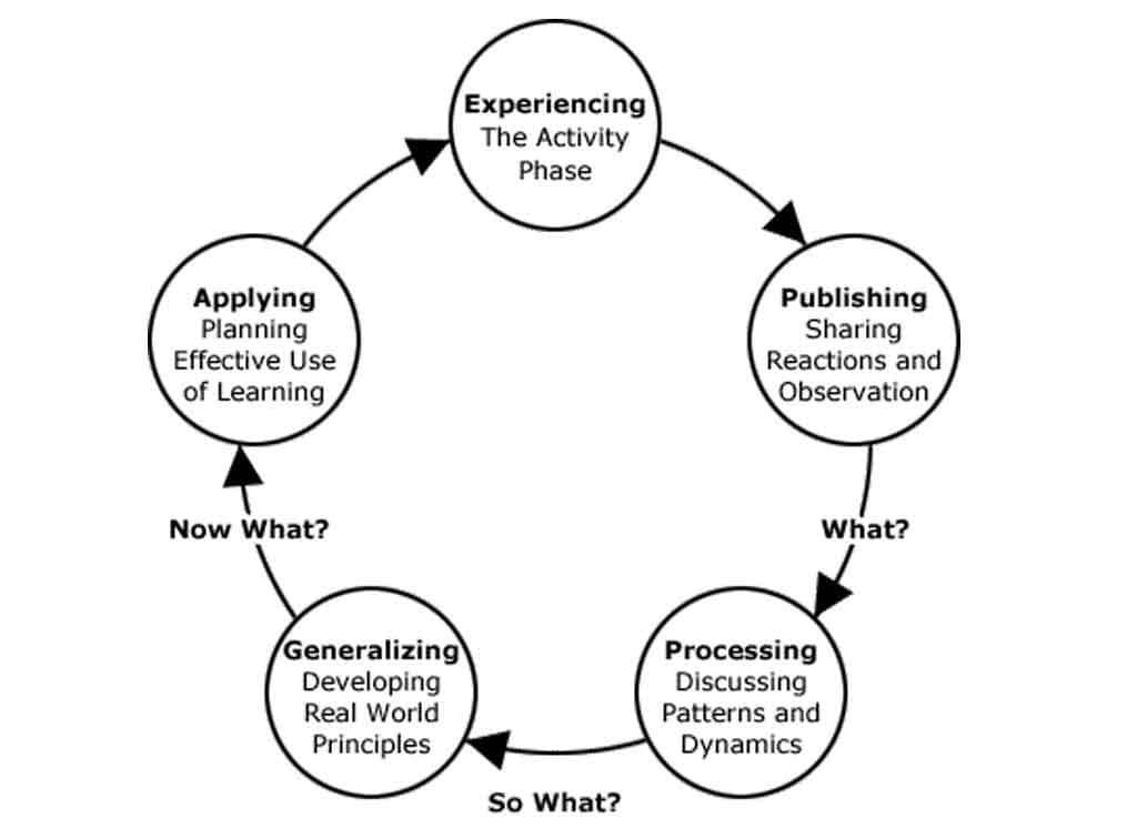 Experiential Learning - Cascades Academy - Independent Private ...